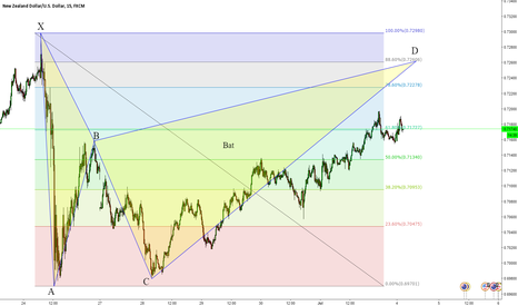NZDUSD: Potential Bearish Bat, 15M