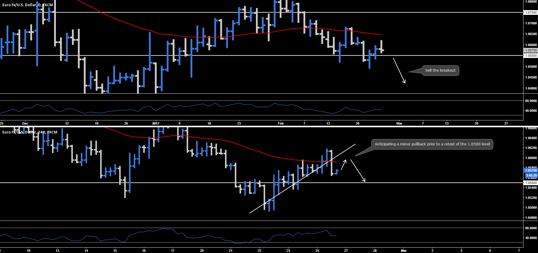 EUR.USD - Daily Outlook