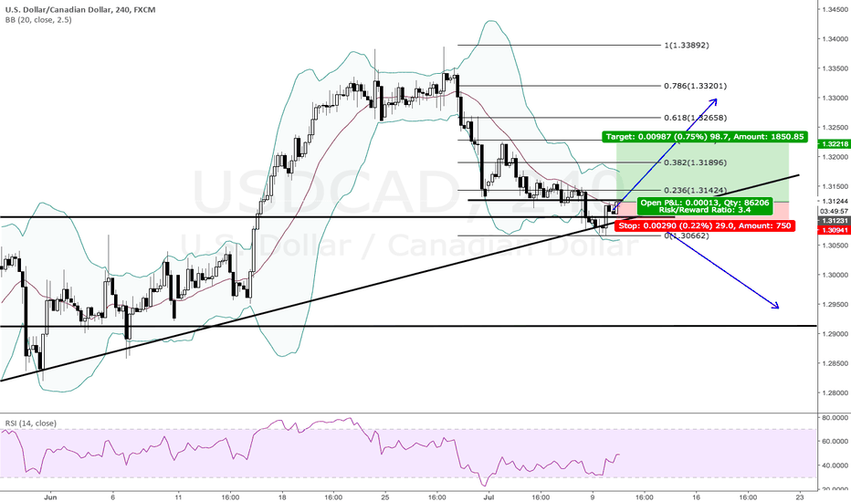 USDCAD: 72 - USDCAD - buy with RSI divergence and HH candle.