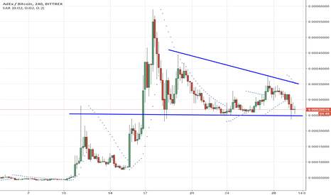 ADXBTC: ADX   Descending Triangle Spotted