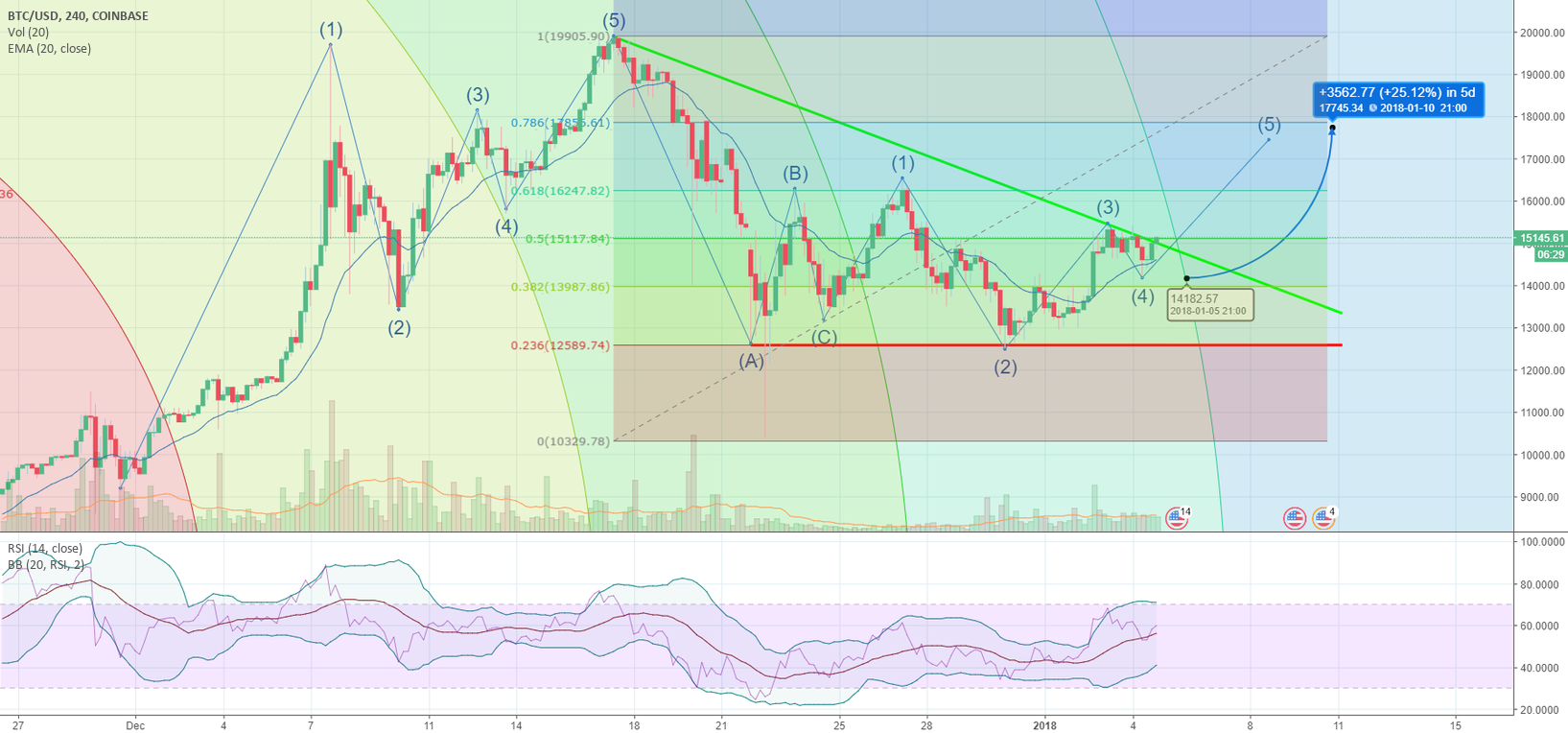 BTCUSD - Can we get 25% soon.
