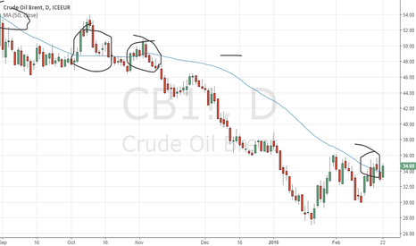 CB1!: Oil Prive Above MA50
