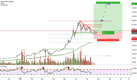 BTCUSD: Trying to catch the end of the consolidation