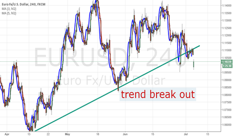 EURUSD: EUR/USD trend break out
