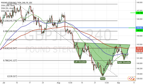 GBPJPY: What is comming here in GBPJPY
