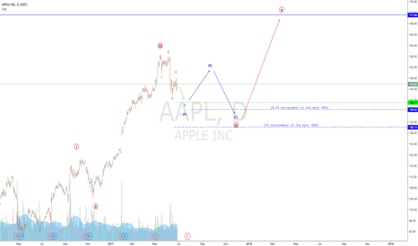 AAPL: APPLE looks to be consolidating