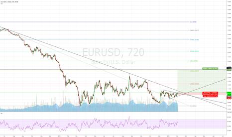EURUSD: Big move ahead in Euros.