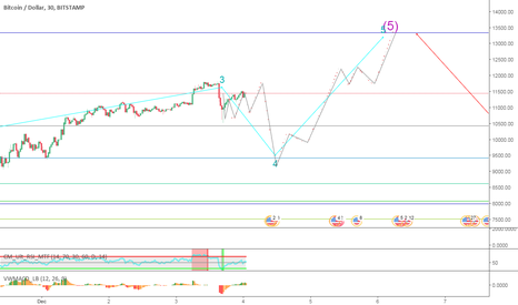 BTCUSD: BTC/USD Minutes Before Midnight.  Trading Plan.