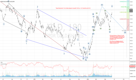 GLD: Time to take profits...