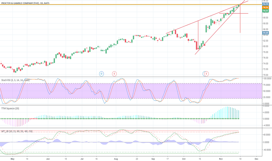 PG: PG looks overbought and currently at resistance