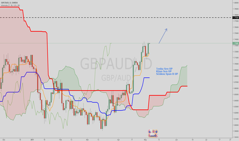GBPAUD: UP UP UP