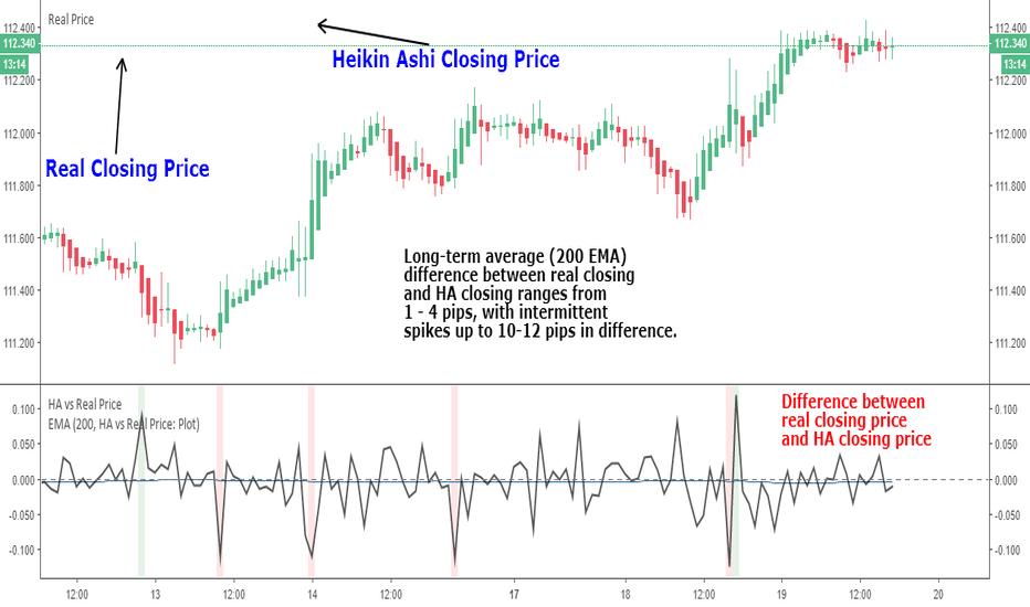 USDJPY: Real Price vs Heikin Ashi Price