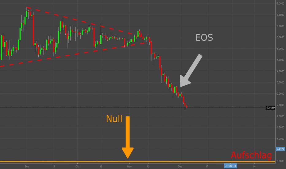 """EOSUSD: EOS - """"Chartanalyse"""" in drei Worten"""