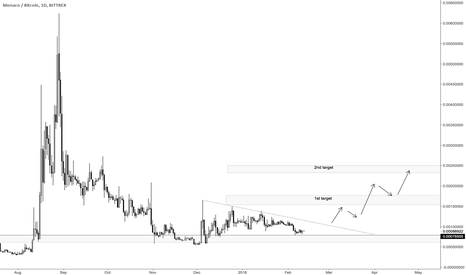 MCOBTC: MCO is in accumulation phase