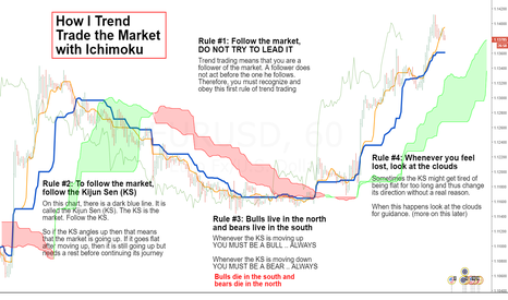 EURUSD: How I Trend Trade (1)...