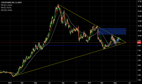 CDE: Nub here, here is my first try charting