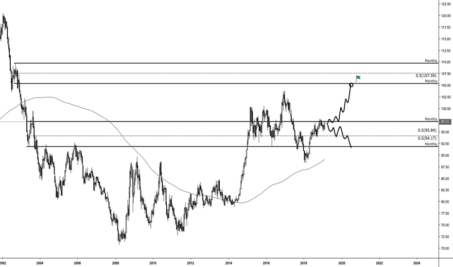 DXY: DXY / U.S Dollar - Weekly Outlook