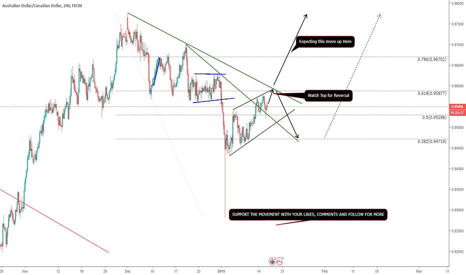 AUDCAD: AUDCAD - COMING BREAKS, DONT MISS THEM
