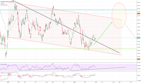 HUI: Trading possibility within trend channel