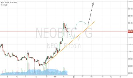 NEOBTC: uzun vade tahmin