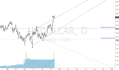 USDOLLAR: USDOLLAR | Bearish Wolfe Wave | Targets Defined