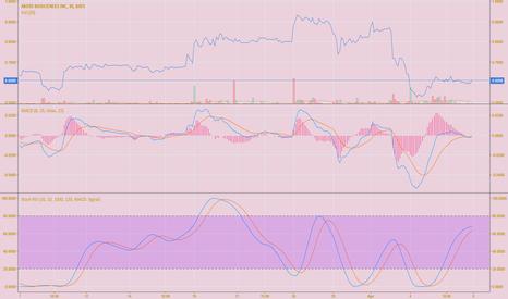 AKER: Buy signal detected.