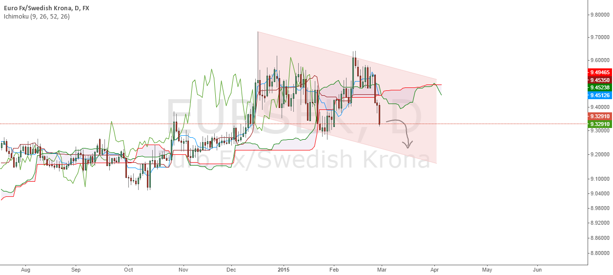 Trend Change for EURSEK ?