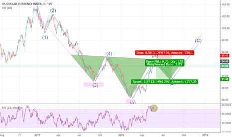 DXY: potential SHORT for DXY