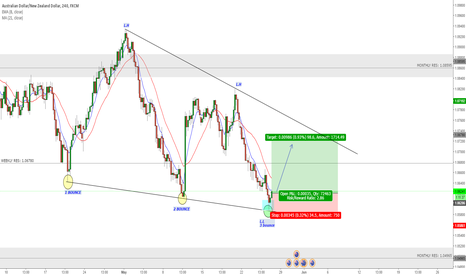 AUDNZD: AUDNZD LONG term rising wedge pattern (trend rejection)