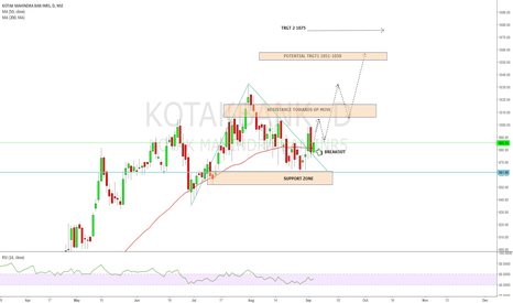 KOTAKBANK: KOTAKBANK again moving towards four digit...