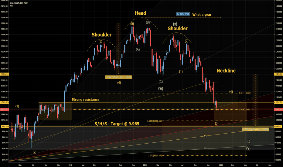 DAX: DAX: The years end analysis! *WEEKLY UPDATE*