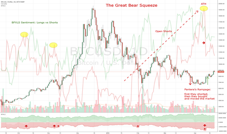 BTCUSD: The Great Bear Squeeze on Bitcoin - Why they moved the market