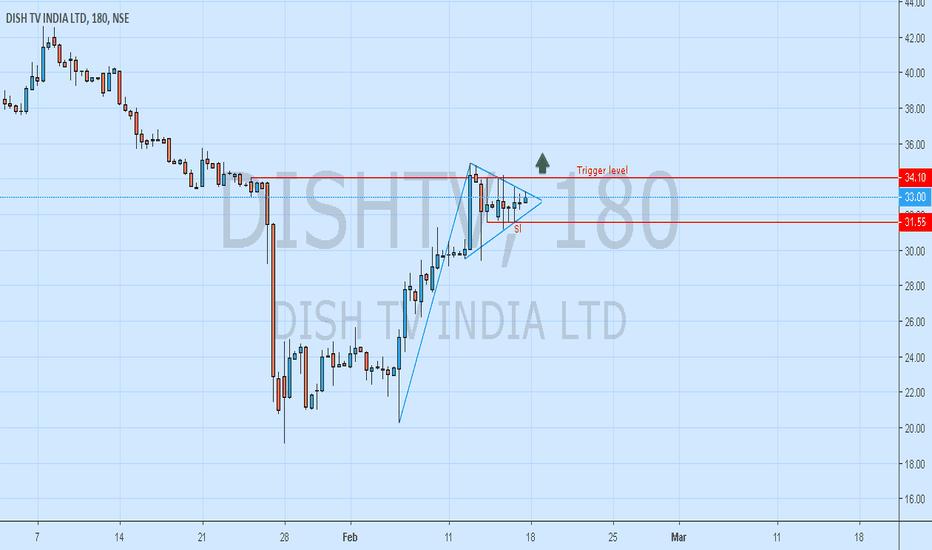 dishtv stock price and chart \u2014 tradingview \u2014 india Dish Remote Diagram dishtv dishtv
