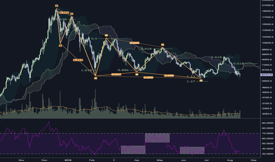 BTCUSD: I am looking to Exit Crypto for good at this mark