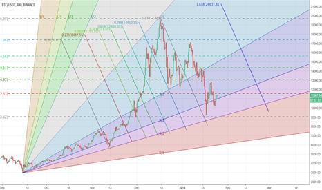 BTCUSDT: Bitcoin Multiple Fibonacci