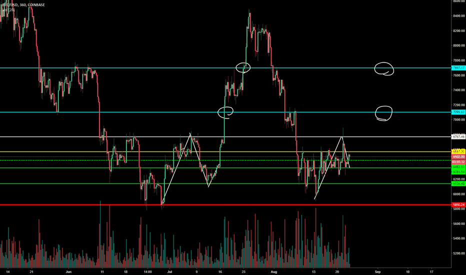 BTCUSD: BTC Range Will Break Up!