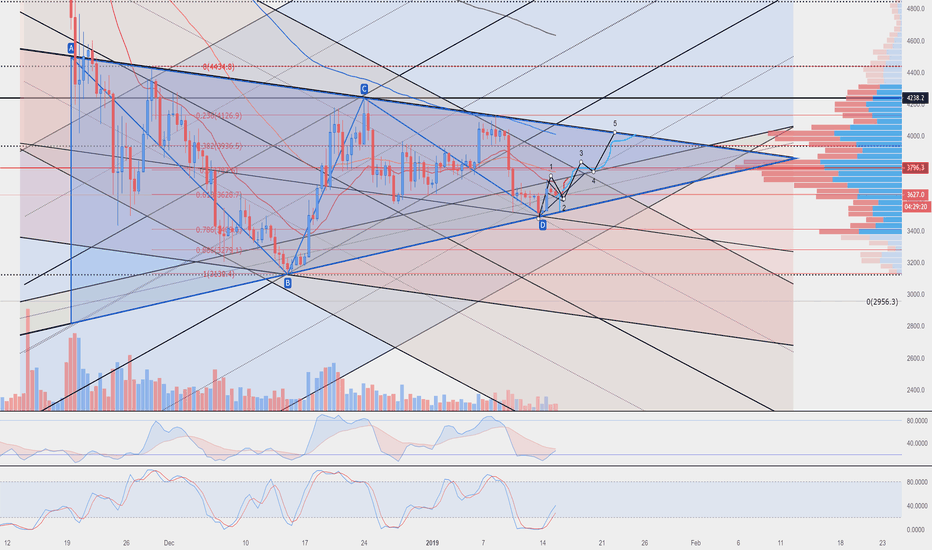 XBTUSD: BTC big triangle ranging on declining volume