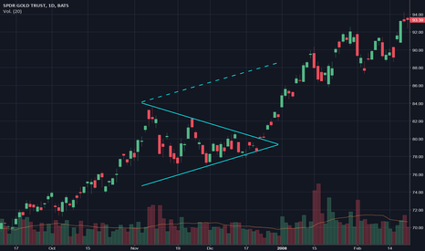 GLD: Symmetrical Triangle