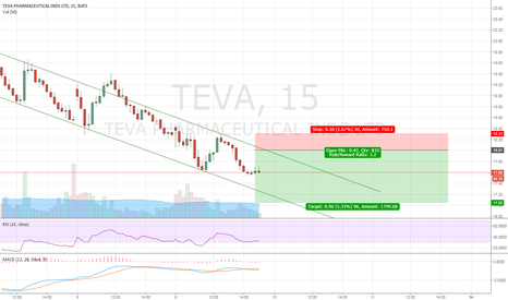 TEVA: TEVA - Range bound and uber bearish!