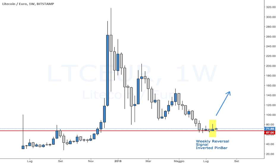 LTCEUR: Inverted pinbar on LTC/EUR