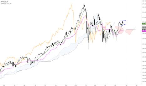 SPX: Wedge Pattern in S&P500