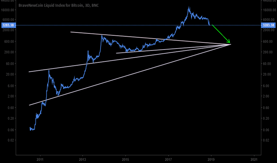 BLX: Bitcoin 400 level...Give it a year