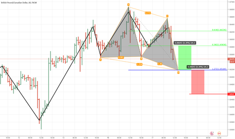 GBPCAD: gbpcad.1h.butterfly
