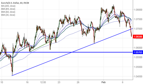 EURUSD: EUR/USD breaks trend line support, dip till 1.05800 likely