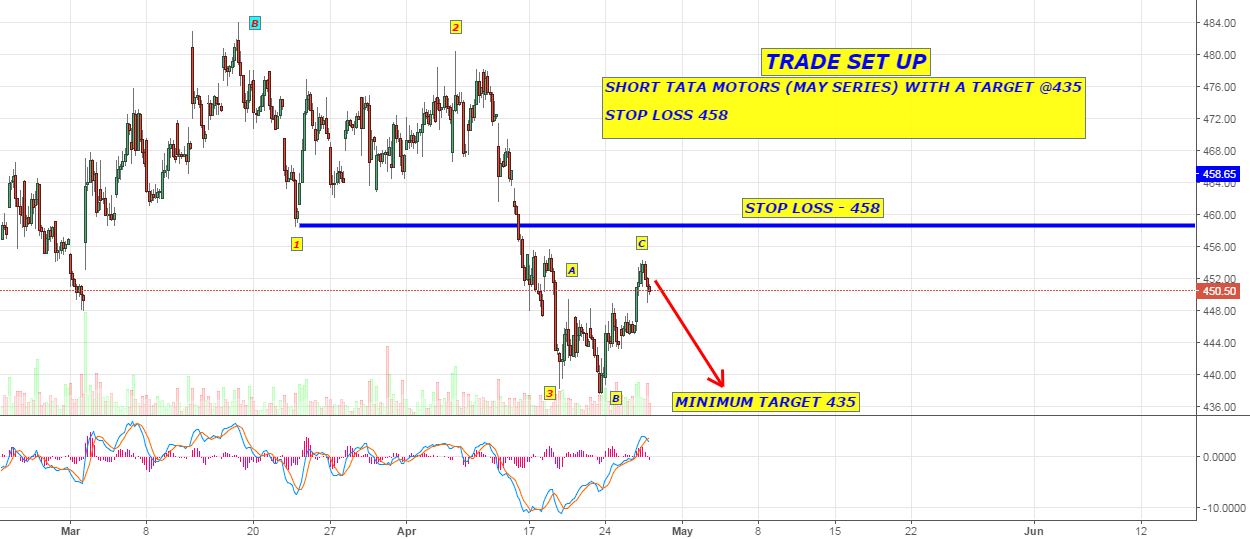 SHORT TATA MOTORS WITH A TARGET OF 435 (HOURLY CHART)