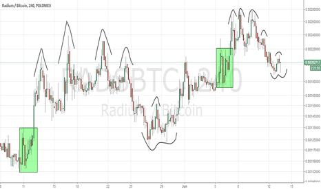 RADSBTC: Rads Fractal