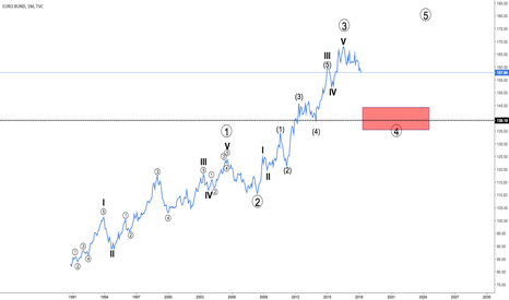 EUBUND: Euro Bund Monthly - La mia analisi Elliottiana