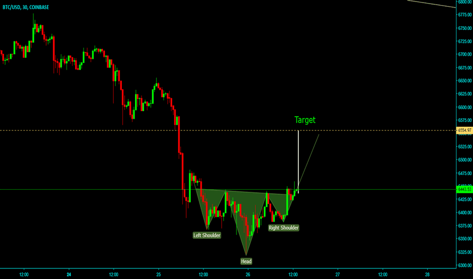BTCUSD: Inverse head and shoulder pattern BTCUSD