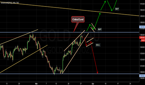 GOLD: Gold on critical level