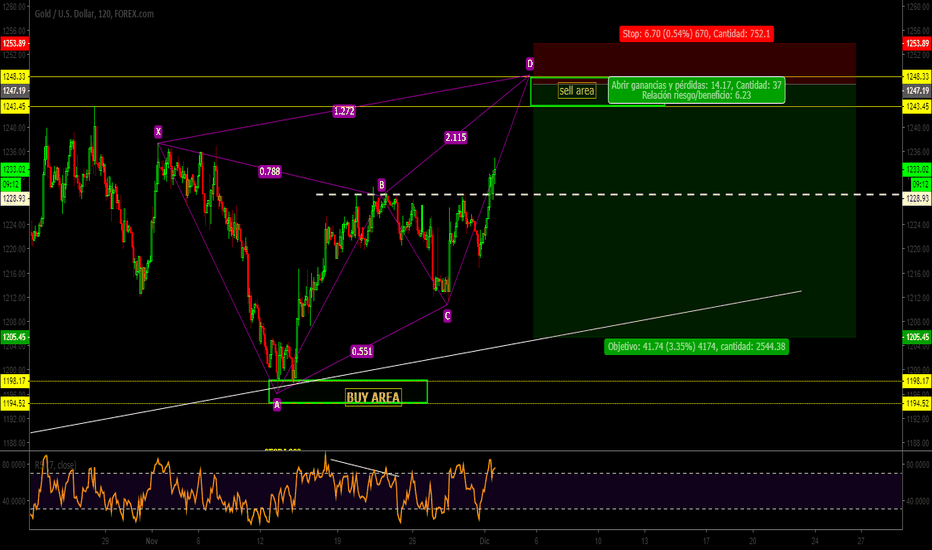 XAUUSD: XAU|USD|Patron|Butterfly-AB-CD en formacion|atentos|SELL LIMIT